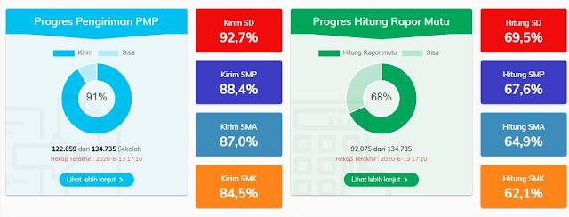 Progres Pengiriman PMP Tahun 2019-2020