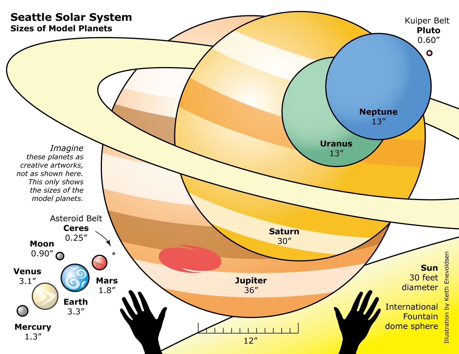 Ciencia I Y Ii Ciclo Costa Rica Sistema Solar Objetivo