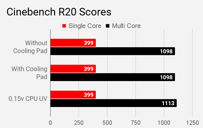 Cinebench R20 single and multi core scores of HP 14s DR1009TU laptop.