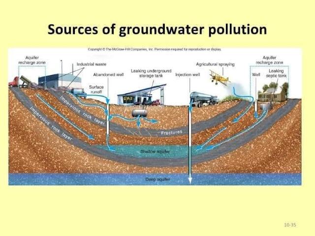 تلوث المياه الجوفية