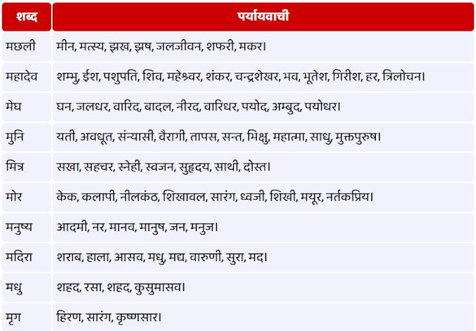 म - से शुरू होने वाले पर्यायवाची शब्द (Paryayvachi Shabd)