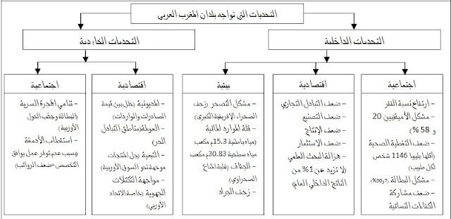 درس المغرب العربي بين التكامل والتحديات للسنة الثالثة ثانوي اعدادي في مادة الاجتماعيات مكون الجغرافيا