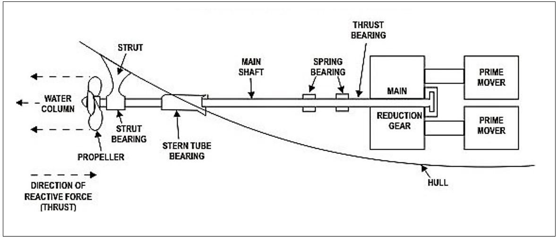 Learn Ship Design: SCREW PROPELLER- PART 1