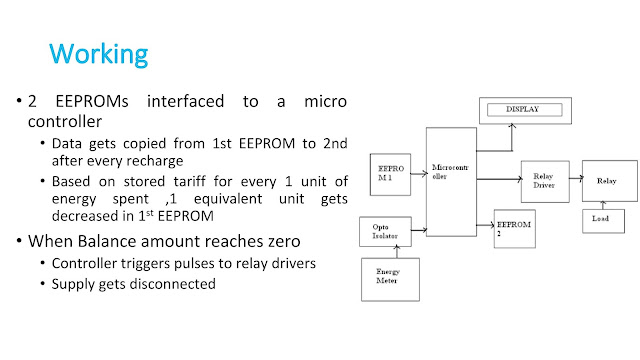 Prepaid Energy Meter Architecture