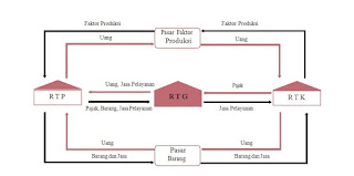 Tabel circular flow diagram