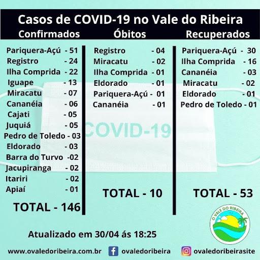 O Vale do Ribeira neste 30/04, soma 146 casos positivos e 10 mortes do Coronavírus - Covid-19