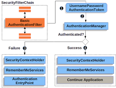 How Http Basic Authentication works in Spring Security?