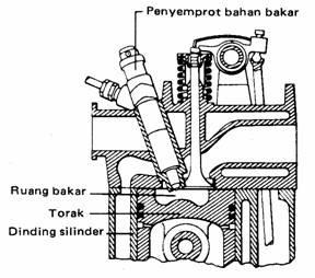 Otomotif: Ruang bakar