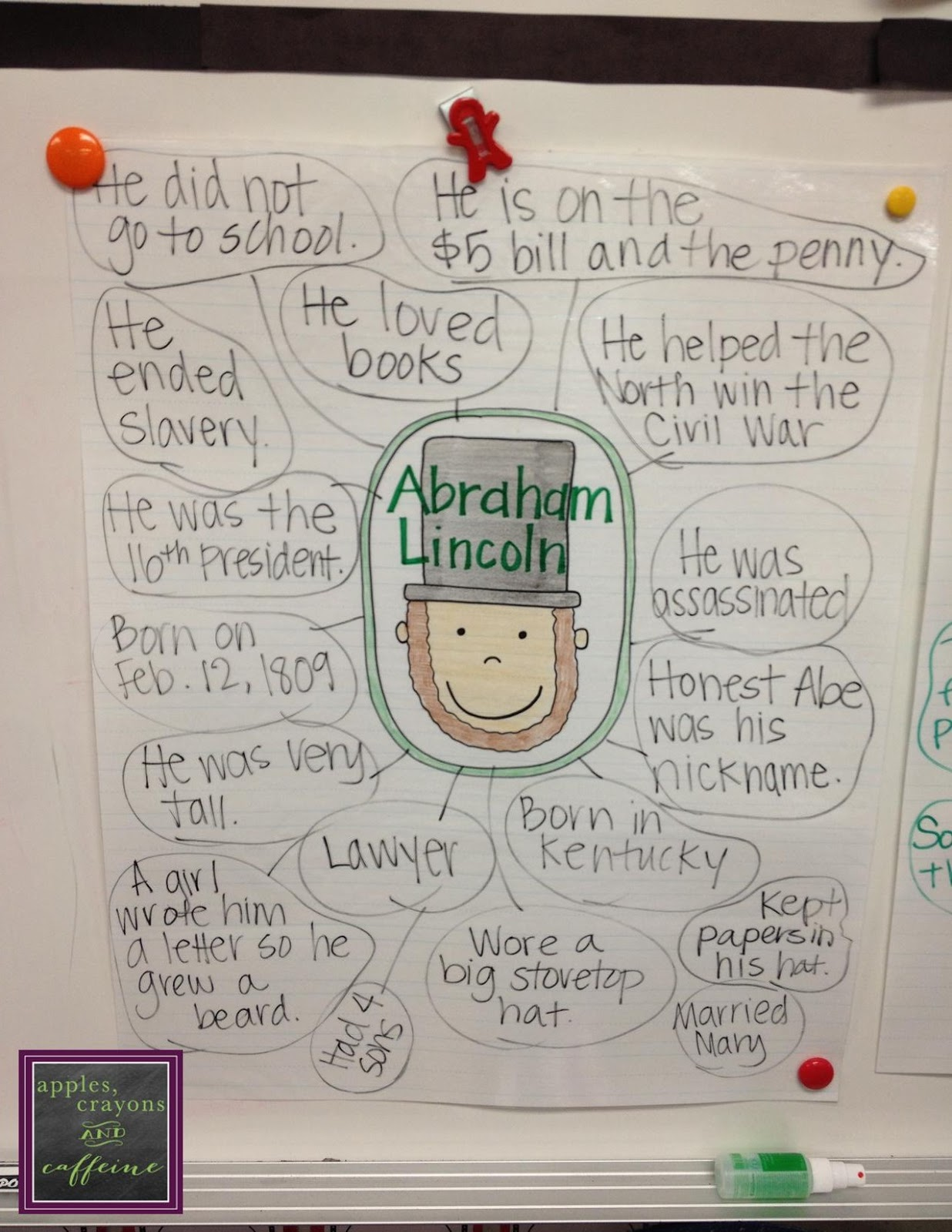 Apples Crayons And Caffeine Anchor Charts And Other