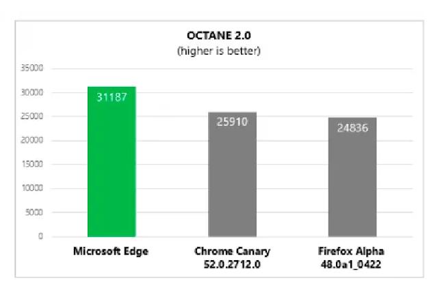 Octane Best Browser Microsoft Edge vs Google Chrome