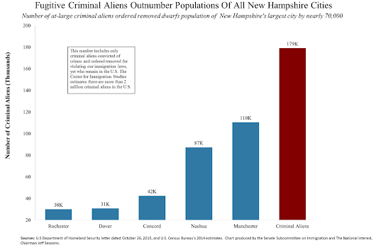Criminal Aliens Outnumber Entire Population of New Hampshire