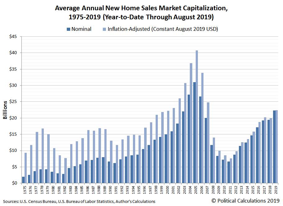 Average Annual U.S. New Home Sales Market Capitalization, 1975 - 2019 YTD (through August 2019)