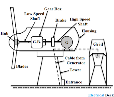 Selection of Site for Windmill & Construction of Windmill