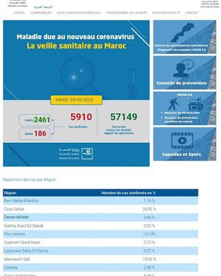 المغرب : 199 حالة إصابة مؤكدة ليرتفع العدد إلى 5910 مع تسجيل 137 حالة شفاء خلال الـ24 ساعة الأخيرة✍️👇👇👇