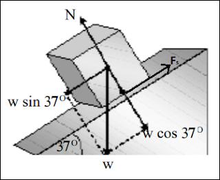 Konsep dan Contoh Soal Hukum I Newton Tentang Gerak