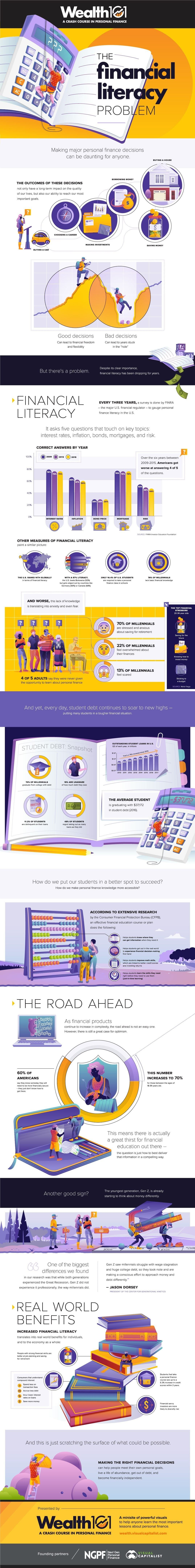 The Financial Literacy Problem #infographic