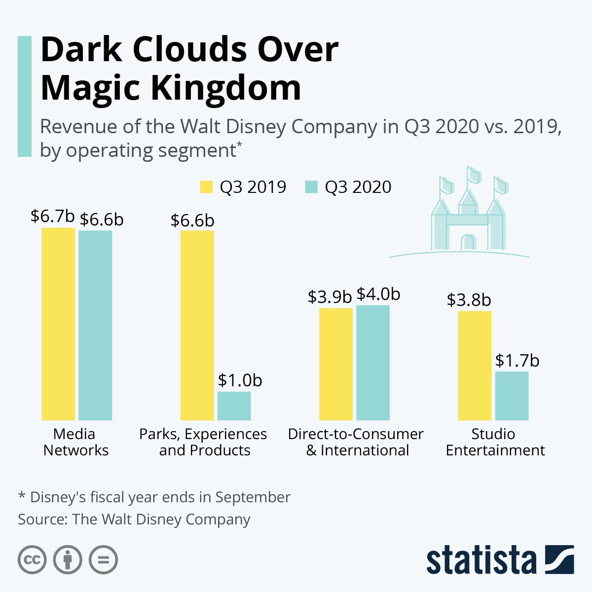 Dark Clouds Over Magic Kingdom #Infographic