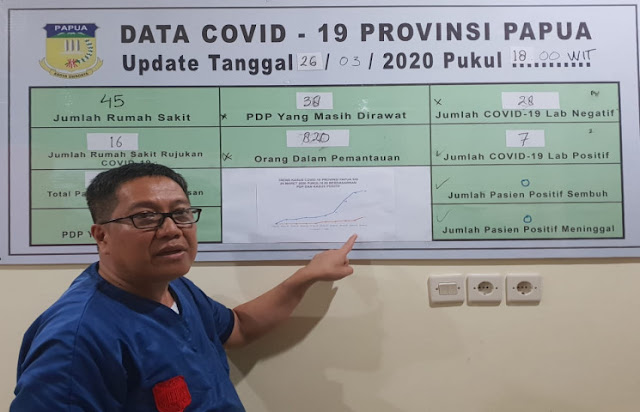 Silwanus Sumule Ungkap 7 Orang Positif COVID-19 di Papua, 38 PDP dan 820 ODP