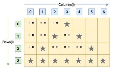 C program hollow pyramid star pattern