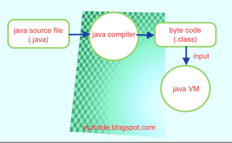 XYZ CODE: Create executable Java applications with a main