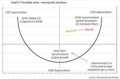 dünya ekonomisi 2019