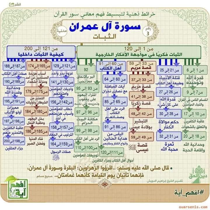 خرائط ذهنية لتبسيط فهم معانى سور القرآن الكريم