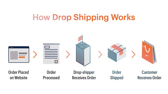 All about Drop Shippers