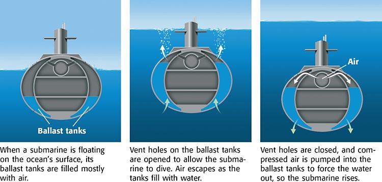 gambar prinsip kerja kapal selam