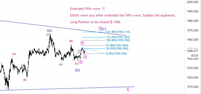 Gold Elliott wave