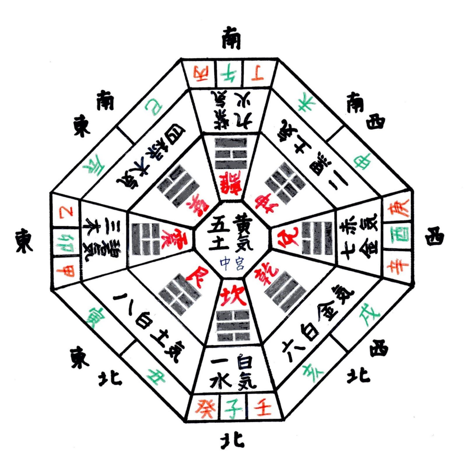 《知って徳する 九星気學》: 人間界の寶「河図洛書」そして「後天定位盤」