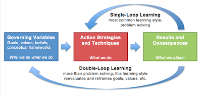 http://www.afs.org/blog/icl/wp-content/uploads/2012/11/loop-learning1.png