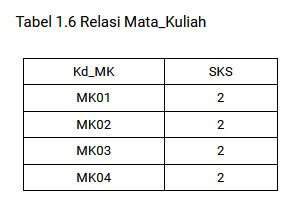 Relasi Mata_Kuliah