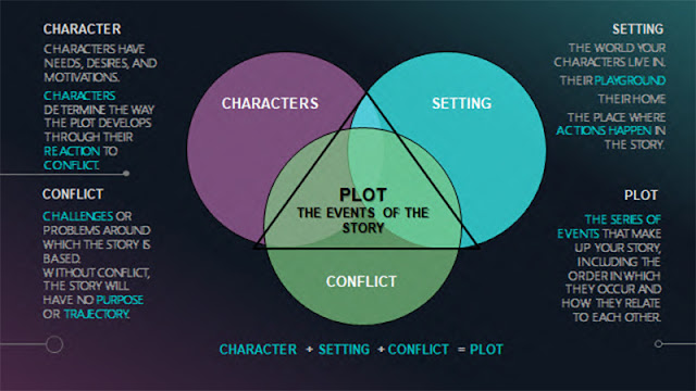 Plot Structure info graphic by Katie Salidas