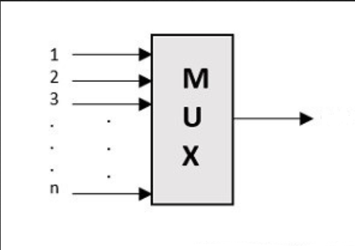 Difference Between Multiplexing and Demultiplexing