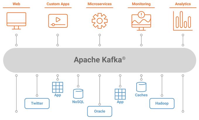 Cấu hình Apache Kafka cho các dự án .NET