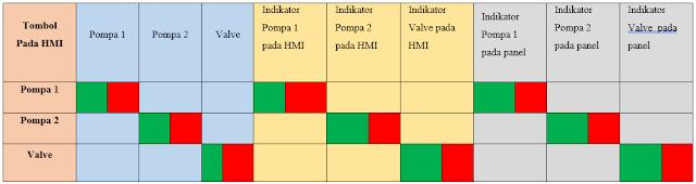 Tabel 5 1 Manual Sistem