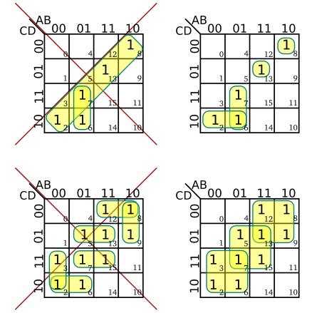 karno gruplandırma  örnekleri