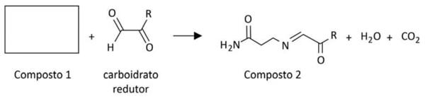 FUVEST 2021: A reação de Maillard, que ocorre entre aminoácidos e carboidratos redutores, é a responsável por formar espécies que geram compostos coloridos que conferem o sabor característico de diversos alimentos assados.