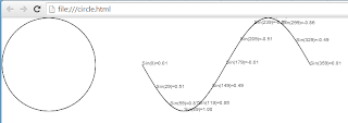 Drawing circle and calculating sinus function without