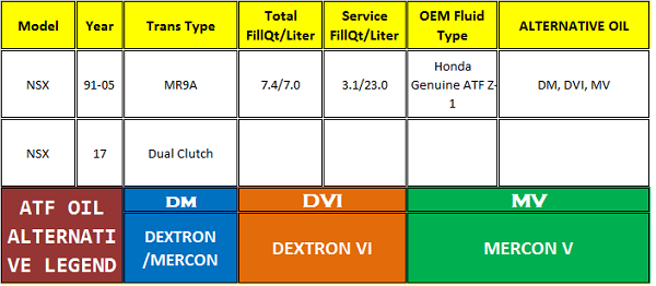 Acura NSX Atf Oil Specifications