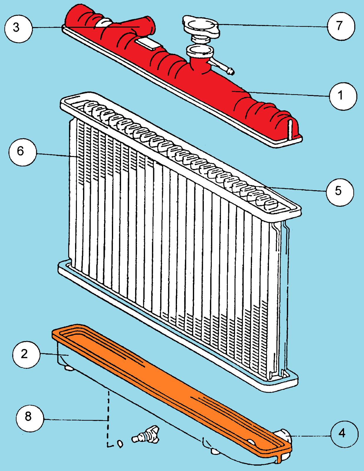 Fungsi Sistem Pendingin : fungsi, sistem, pendingin, Radiator, Sistem, Pendingin, Mobil, Fijay, Tekhnik, Makmur