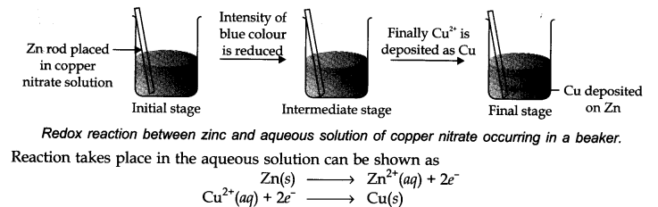 notes of redox reaction class 11 chemistry