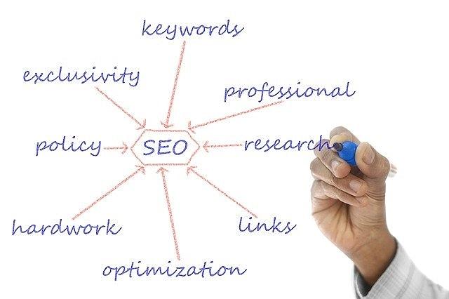 Most searched keywords   Most searched keywords for blogs