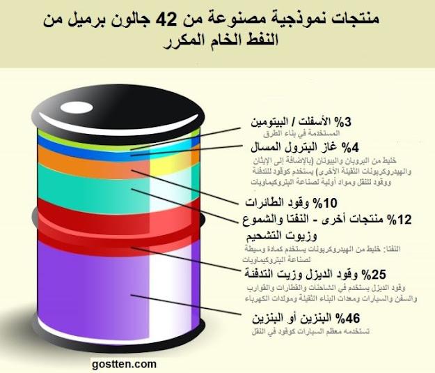 ماهو النفط الخام
