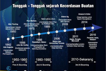 Sejarah Penting Perkembangan Artificial Intelligence  (Kecerdasan Buatan)