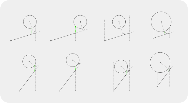 A line drawing showing how to calculate the displacement to project a circle onto a line segment in an axially-aligned direction for various arrangements of the circle and segment.