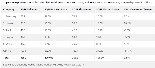 نمو سوق الهواتف الذكية