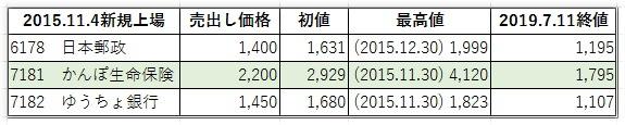 郵政3社の株価