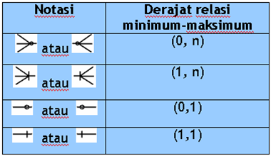Pemodelan Data dalam Basis Data