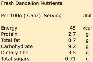 Fresh dandelion nutrition content per 100 grams (3.5oz) serving.